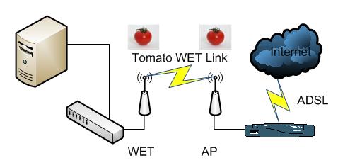 Wireless Ethernet Bridge | Alien Pastures
