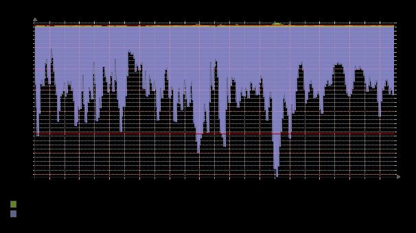 graph-daily_bandwidth-206076